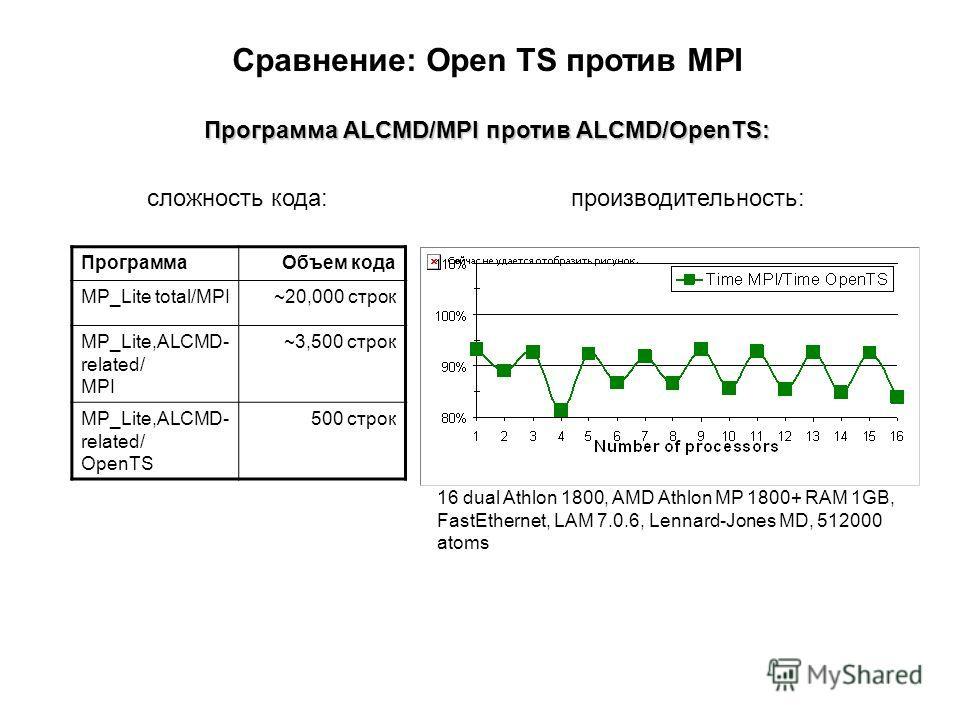 Сравнение: Open TS против MPI Программа ALCMD/MPI против ALCMD/OpenTS: сложность кода:производительность: ПрограммаОбъем кода MP_Lite total/MPI~20,000 строк MP_Lite,ALCMD- related/ MPI ~3,500 строк MP_Lite,ALCMD- related/ OpenTS 500 строк 16 dual Ath