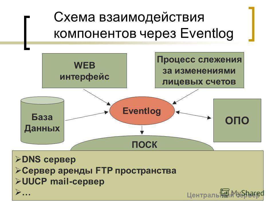 Схема взаимодействия компонентов через Eventlog Eventlog DNS сервер Сервер аренды FTP пространства UUCP mail-сервер … ПОСК База Данных ОПО WEB интерфейс Процесс слежения за изменениями лицевых счетов Центральный сервер