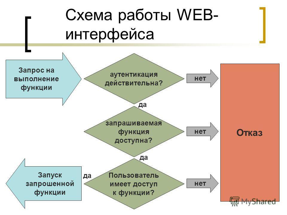 Схема работы WEB- интерфейса Запрос на выполнение функции Отказ аутентикация действительна? нет запрашиваемая функция доступна? нет Пользователь имеет доступ к функции? нет Запуск запрошенной функции да