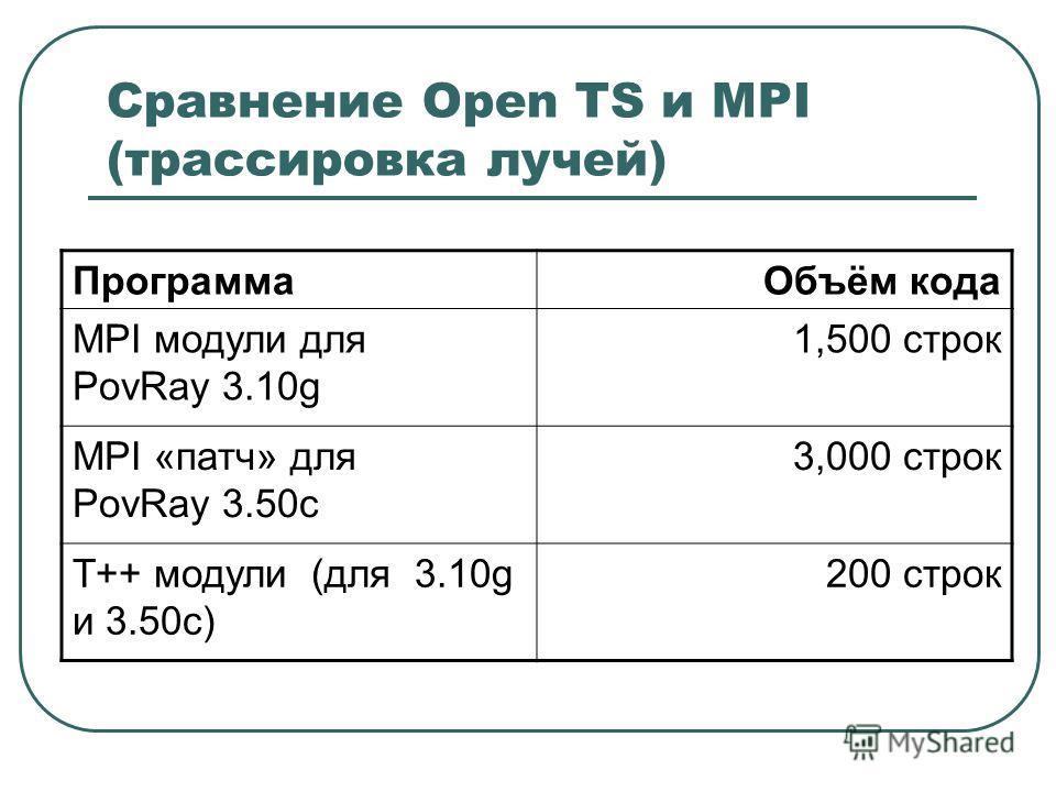 Сравнение Open TS и MPI (трассировка лучей) ПрограммаОбъём кода MPI модули для PovRay 3.10g 1,500 строк MPI «патч» для PovRay 3.50c 3,000 строк T++ модули (для 3.10g и 3.50c) 200 строк