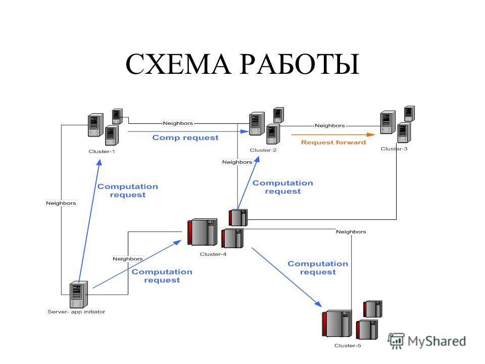 ОБМЕН ЗАДАНИЯМИ XML-RPC для обмена информацией Ленивая схема mpirun (установление межкластерного MPI соединения только по мере необходимости) Обмен информацией о ресурсах только с соседями Перенаправление заданий