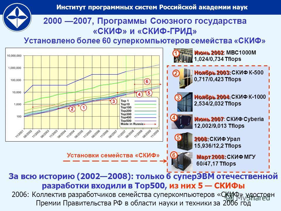Институт программных систем Российской академии наук 2000 2007, Программы Союзного государства «СКИФ» и «СКИФ-ГРИД» Установлено более 60 суперкомпьютеров семейства «СКИФ» Ноябрь 2003: Ноябрь 2003: СКИФ К-500 0,717/0,423 Tflops Ноябрь 2004 : Ноябрь 20