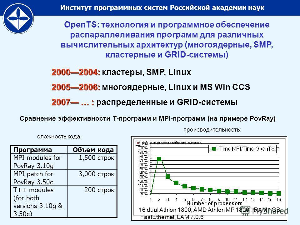 Институт программных систем Российской академии наук PovRay) Сравнение эффективности T-программ и MPI-программ (на примере PovRay) сложность кода: производительность: OpenTS: технология и программное обеспечение распараллеливания программ для различн