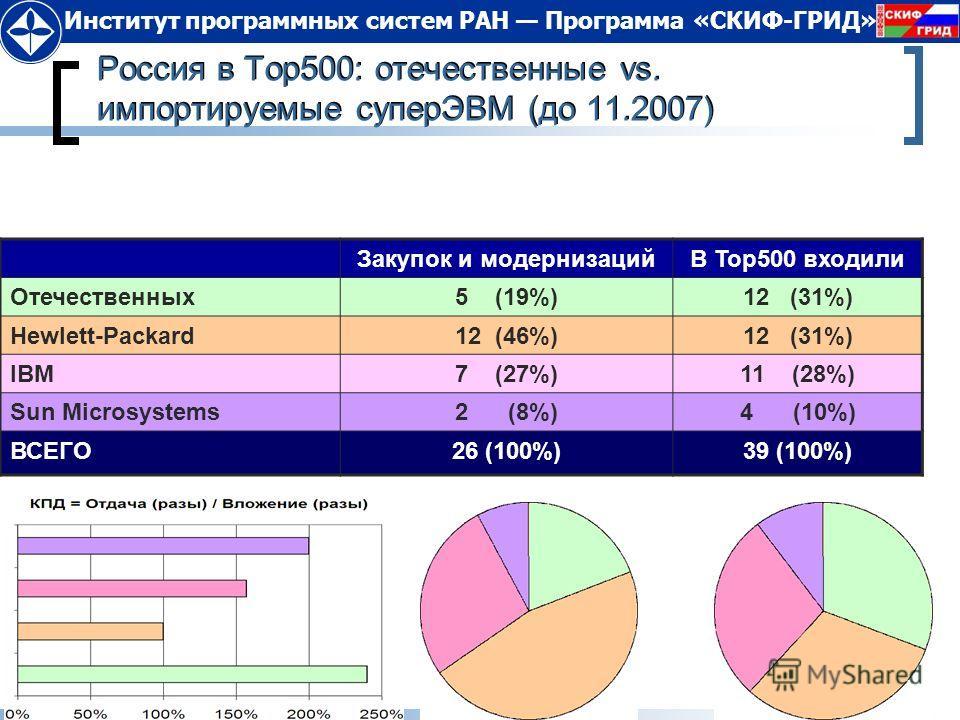 12.12.2013Слайд 24 Институт программных систем РАН Программа «СКИФ-ГРИД» Россия в Top500: отечественные vs. импортируемые суперЭВМ (до 11.2007) Закупок и модернизацийВ Top500 входили Отечественных5 (19%)12 (31%) Hewlett-Packard12 (46%)12 (31%) IBM7 (