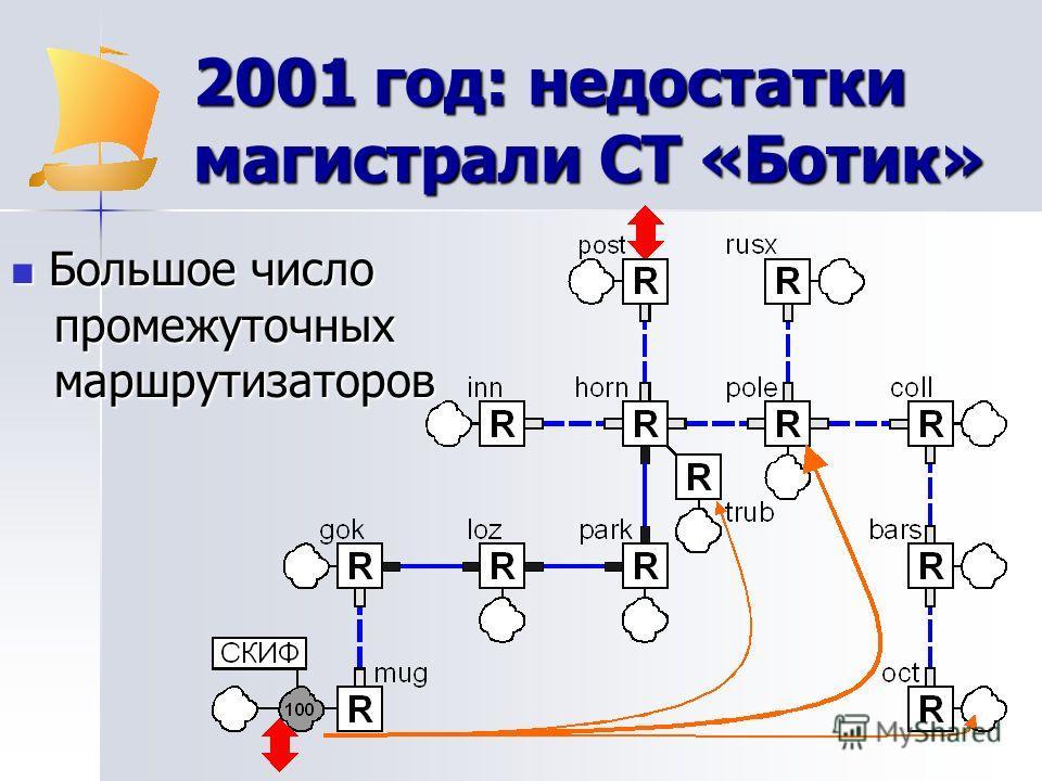 2001 год: недостатки магистрали СТ «Ботик» Большое число промежуточных маршрутизаторов Большое число промежуточных маршрутизаторов