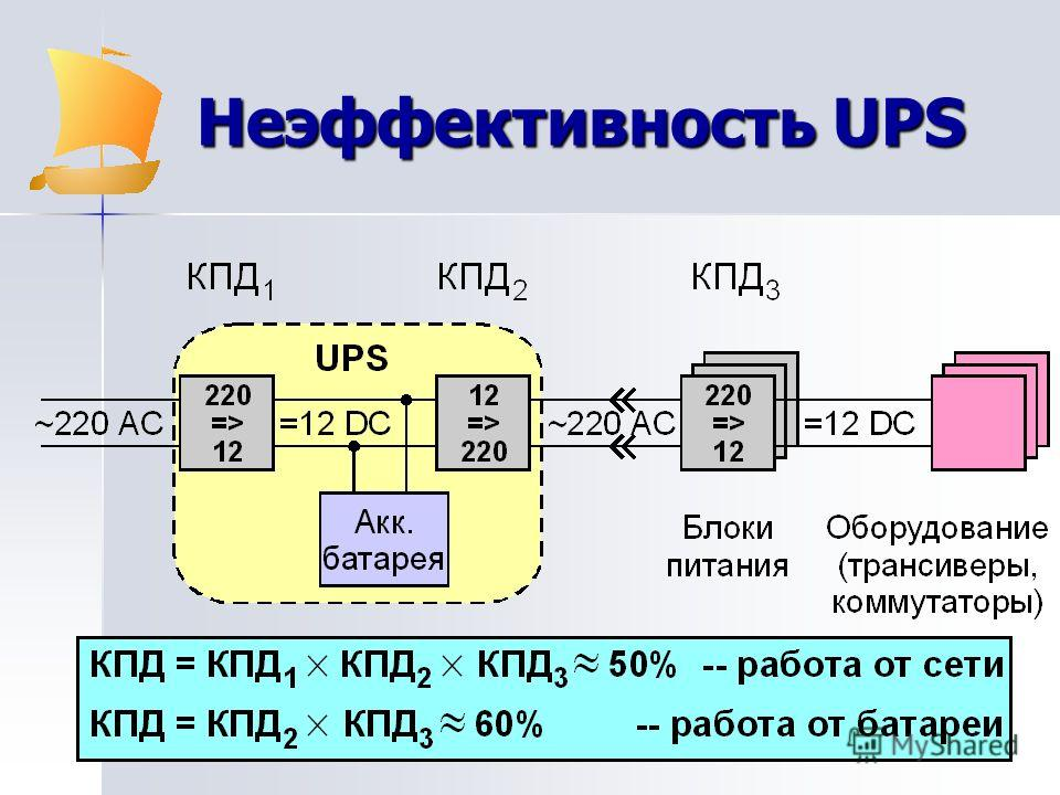 Неэффективность UPS