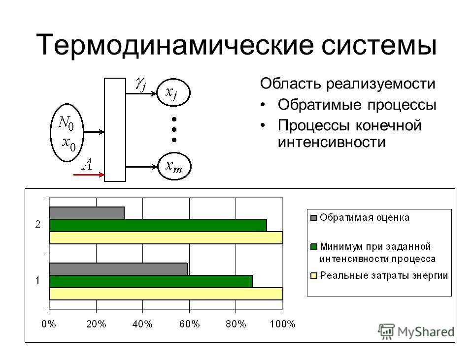 8 Термодинамические системы Область реализуемости Обратимые процессы Процессы конечной интенсивности