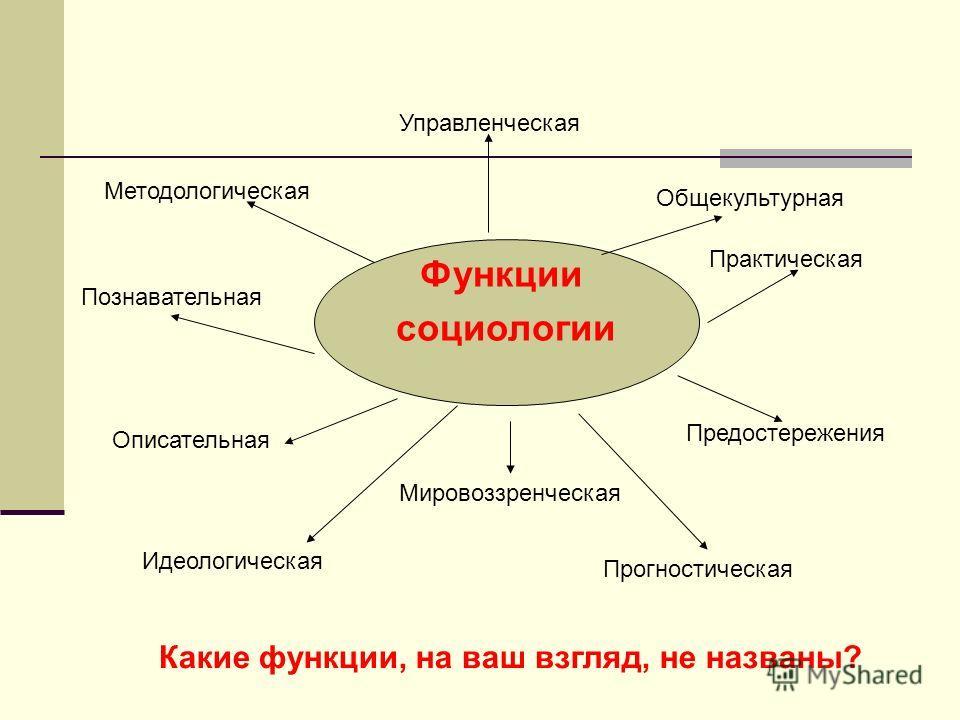 Функции социологии Управленческая Методологическая Общекультурная Познавательная Практическая Описательная Предостережения Идеологическая Прогностическая Какие функции, на ваш взгляд, не названы? Мировоззренческая
