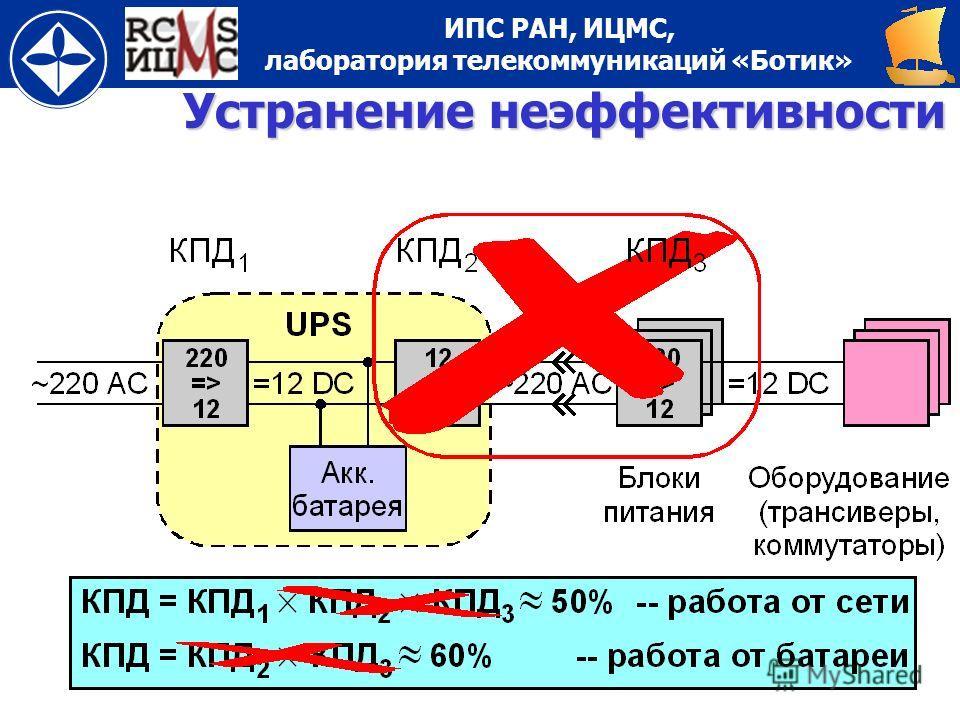 ИПС РАН, ИЦМС, лаборатория телекоммуникаций «Ботик» ff Устранение неэффективности
