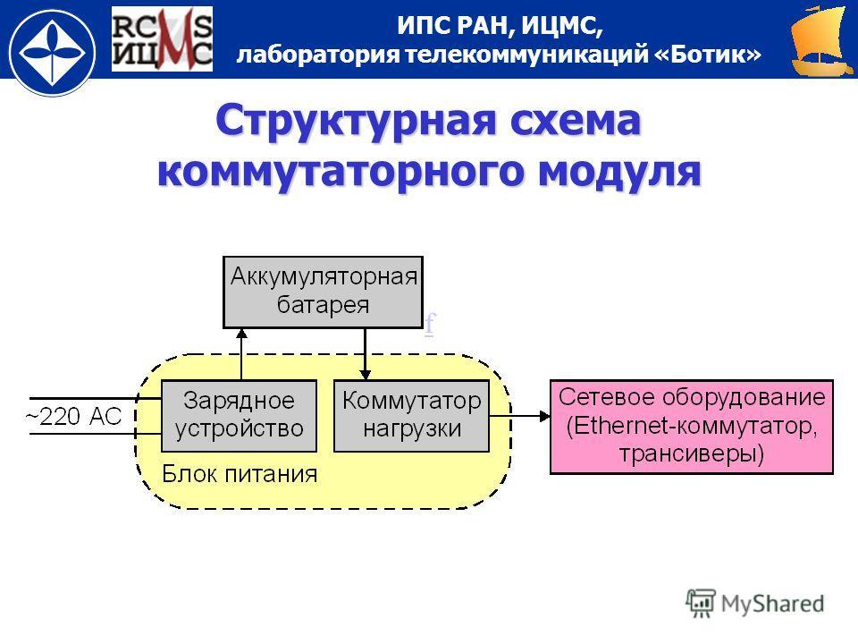 ИПС РАН, ИЦМС, лаборатория телекоммуникаций «Ботик» ff Структурная схема коммутаторного модуля