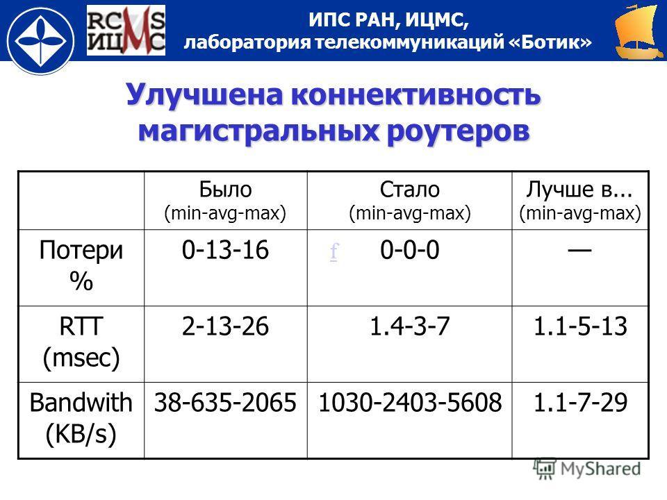 ИПС РАН, ИЦМС, лаборатория телекоммуникаций «Ботик» ff Улучшена коннективность магистральных роутеров Было (min-avg-max) Стало (min-avg-max) Лучше в... (min-avg-max) Потери % 0-13-160-0-00-0-0 RTT (msec) 2-13-261.4-3-71.1-5-13 Bandwith (KB/s) 38-635-