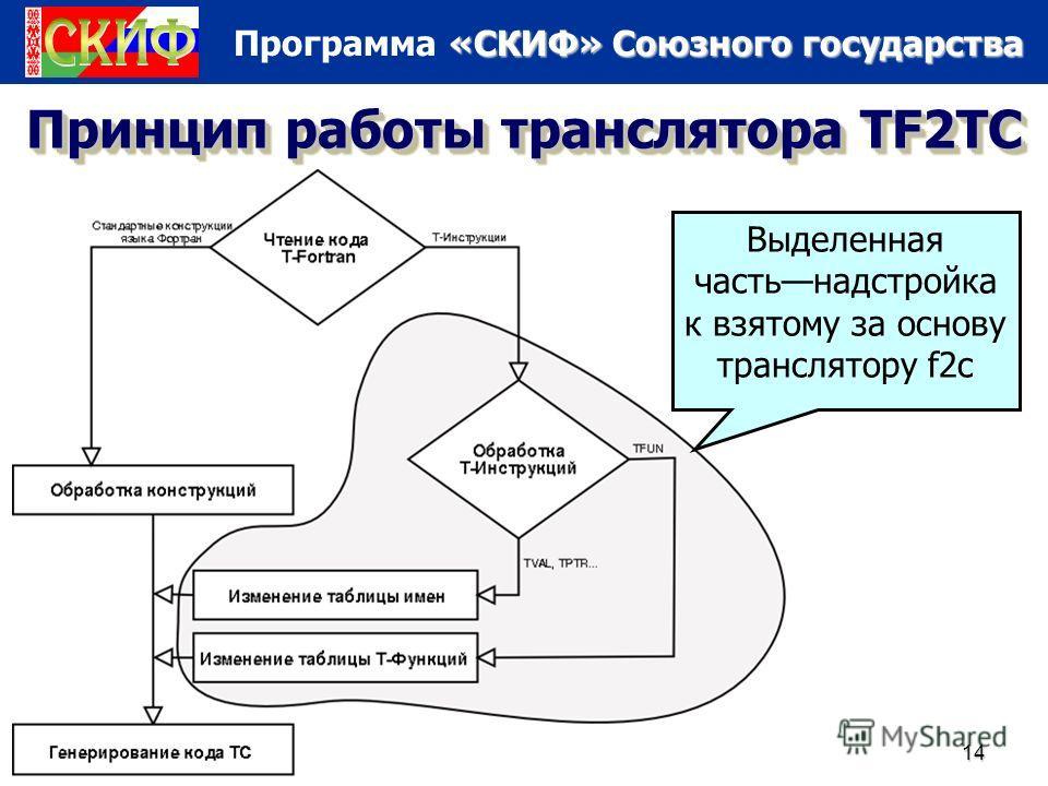 «СКИФ» Союзного государства Программа «СКИФ» Союзного государства 12/12/201314 Принцип работы транслятора TF2TC Выделенная частьнадстройка к взятому за основу транслятору f2c