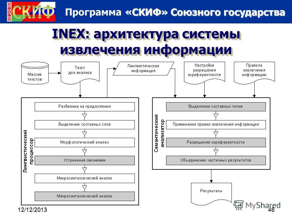 «СКИФ» Союзного государства Программа «СКИФ» Союзного государства 12/12/201346 INEX: архитектура системы извлечения информации