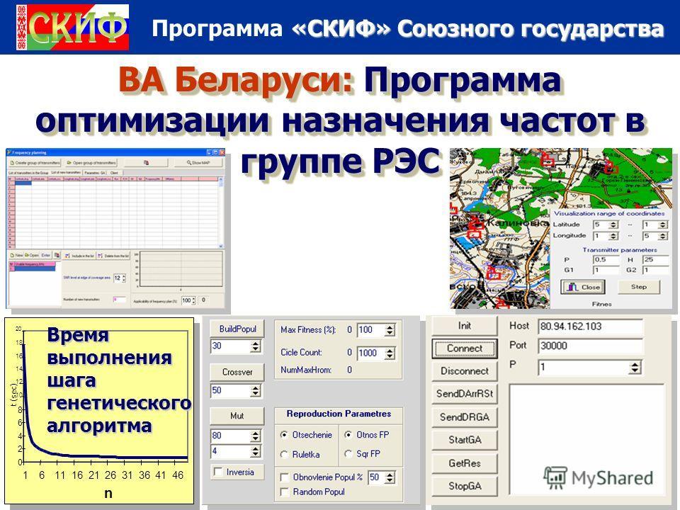 «СКИФ» Союзного государства Программа «СКИФ» Союзного государства ВА Беларуси: Программа оптимизации назначения частот в группе РЭС Время выполнения шага генетического алгоритма