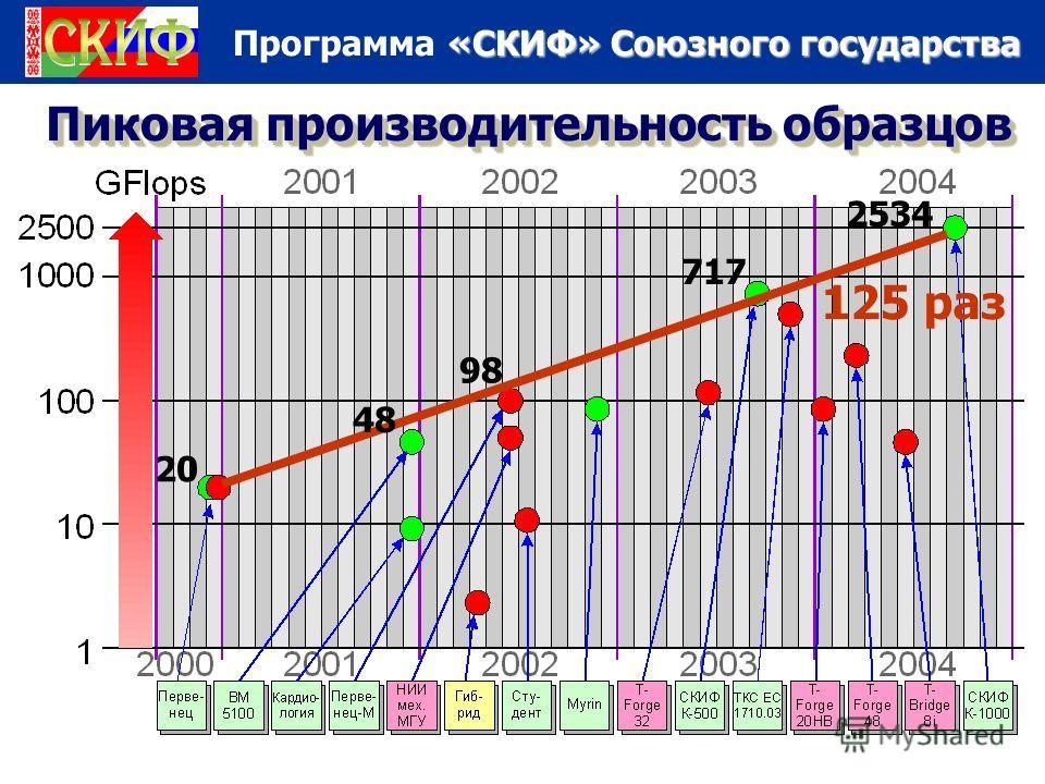 «СКИФ» Союзного государства Программа «СКИФ» Союзного государства Пиковая производительность образцов 20 98 717 2534 48 125 раз