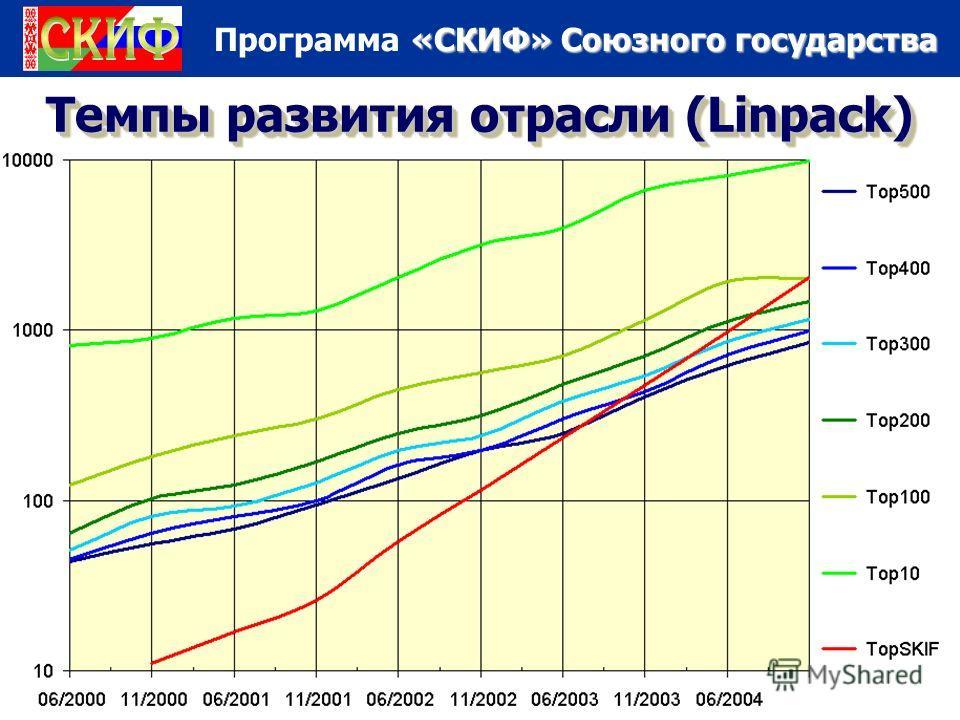 «СКИФ» Союзного государства Программа «СКИФ» Союзного государства Темпы развития отрасли (Linpack)