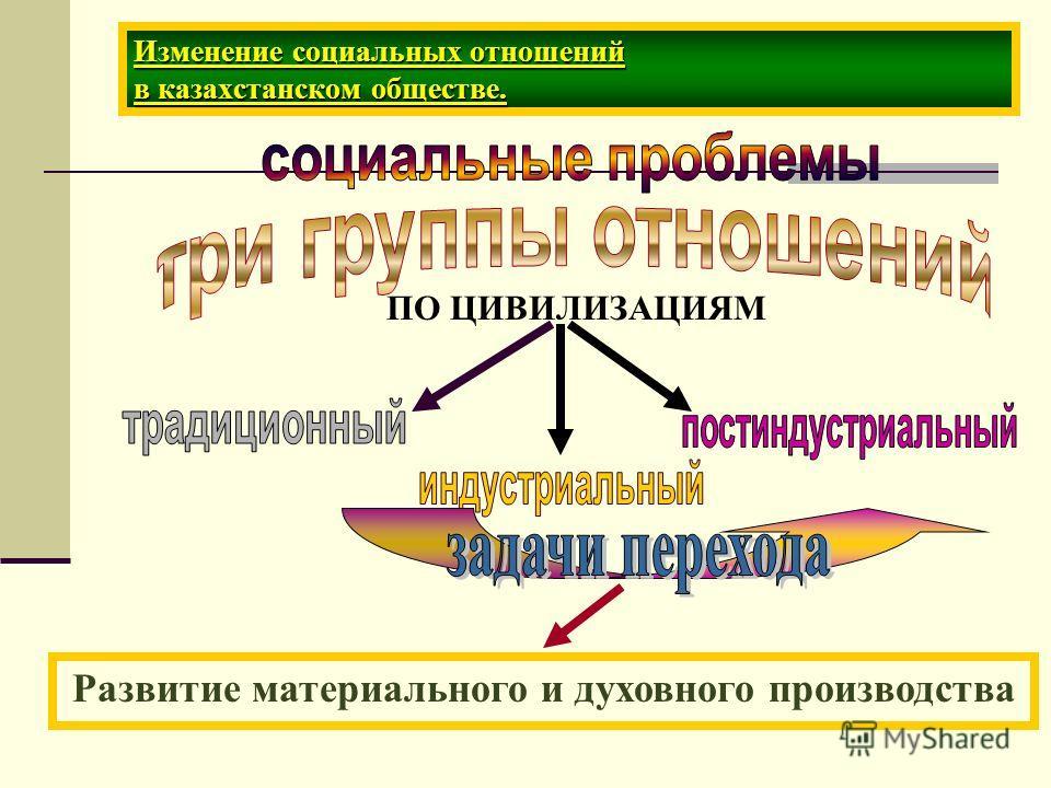 Изменение социальных отношений в казахстанском обществе. ПО ЦИВИЛИЗАЦИЯМ Развитие материального и духовного производства
