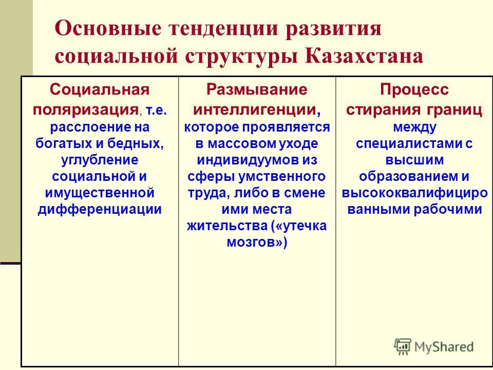 Основные тенденции развития социальной структуры Казахстана Социальная поляризация, т.е. расслоение на богатых и бедных, углубление социальной и имущественной дифференциации Размывание интеллигенции, которое проявляется в массовом уходе индивидуумов