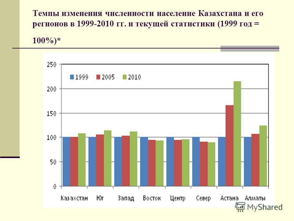 Темпы изменения численности население Казахстана и его регионов в 1999-2010 гг. и текущей статистики (1999 год = 100%)*