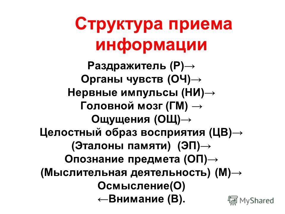 Структура приема информации Раздражитель (Р) Органы чувств (ОЧ) Нервные импульсы (НИ) Головной мозг (ГМ) Ощущения (ОЩ) Целостный образ восприятия (ЦВ) (Эталоны памяти) (ЭП) Опознание предмета (ОП) (Мыслительная деятельность) (М) Осмысление(О) Внимани