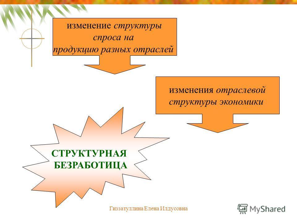 Гиззатуллина Елена Илдусовна изменение структуры спроса на продукцию разных отраслей изменения отраслевой структуры экономики СТРУКТУРНАЯ БЕЗРАБОТИЦА