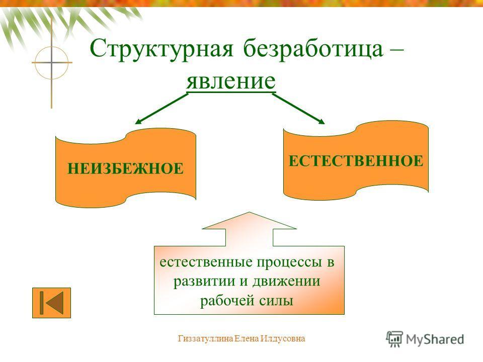 Гиззатуллина Елена Илдусовна Структурная безработица – явление НЕИЗБЕЖНОЕ ЕСТЕСТВЕННОЕ естественные процессы в развитии и движении рабочей силы