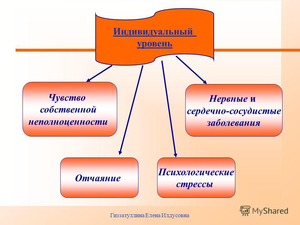 Гиззатуллина Елена Илдусовна Индивидуальный уровень Чувство собственной неполноценности Отчаяние Нервные и сердечно-сосудистые заболевания Психологические стрессы