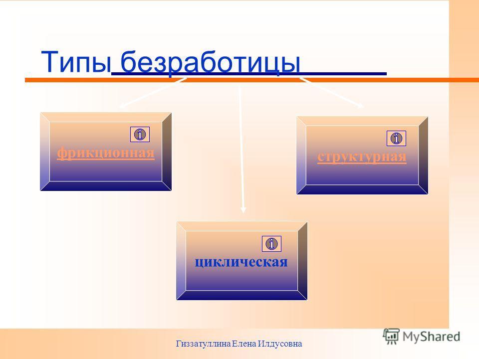 Гиззатуллина Елена Илдусовна Типы безработицы фрикционная циклическая структурная