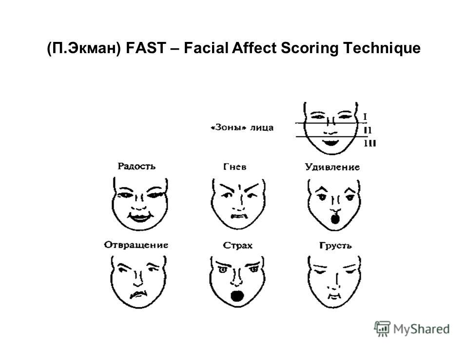 (П.Экман) FAST – Facial Affect Scoring Technique