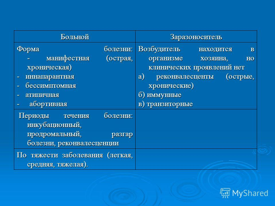 БольнойЗаразоноситель Форма болезни: - манифестная (острая, хроническая) - иннапарантная - бессимптомная - атипичная - абортивная Возбудитель находится в организме хозяина, но клинических проявлений нет а) реконвалесценты (острые, хронические) б) имм