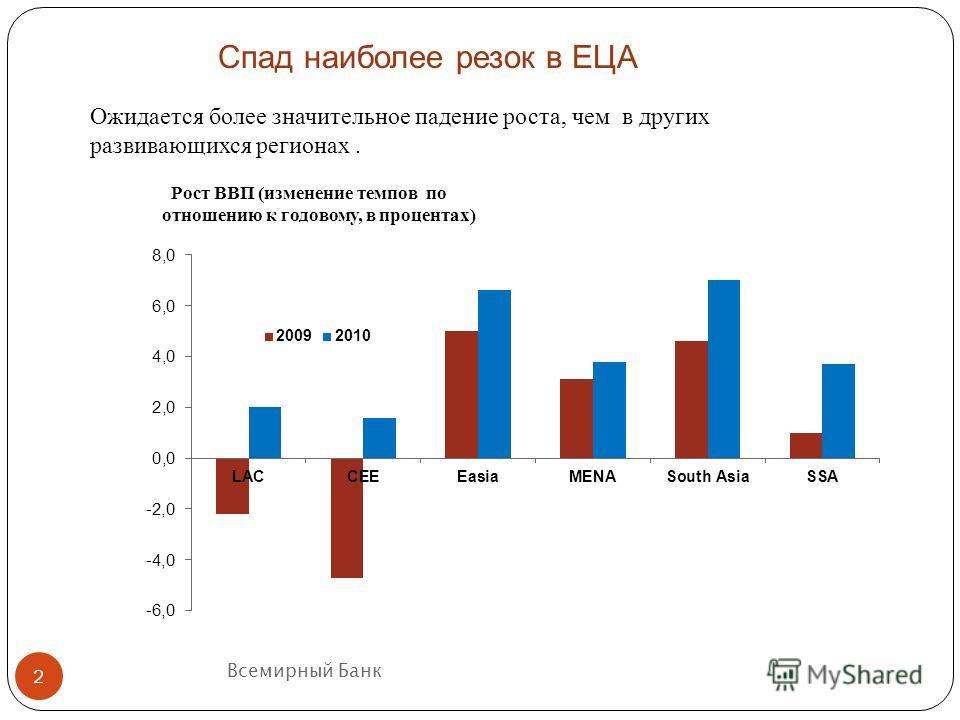 Всемирный Банк Рост ВВП (изменение темпов по отношению к годовому, в процентах) Ожидается более значительное падение роста, чем в других развивающихся регионах. 2 Спад наиболее резок в ЕЦА