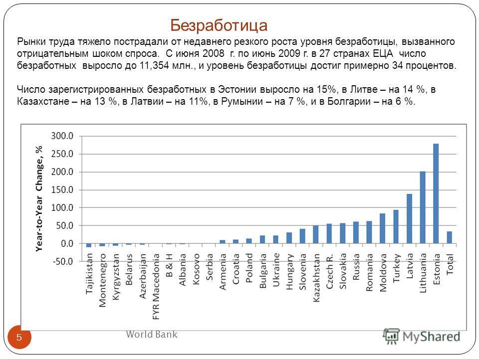 World Bank 5 Безработица Рынки труда тяжело пострадали от недавнего резкого роста уровня безработицы, вызванного отрицательным шоком спроса. С июня 2008 г. по июнь 2009 г. в 27 странах ЕЦА число безработных выросло до 11,354 млн., и уровень безработи