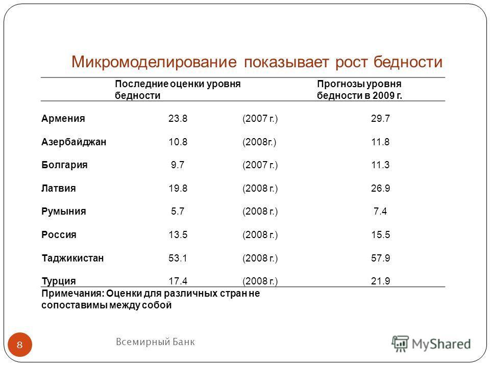 Всемирный Банк Микромоделирование показывает рост бедности 8 Последние оценки уровня бедности Прогнозы уровня бедности в 2009 г. Армения23.8(2007 г.)29.7 Азербайджан10.8(2008г.)11.8 Болгария9.7(2007 г.)11.3 Латвия19.8(2008 г.)26.9 Румыния5.7(2008 г.)