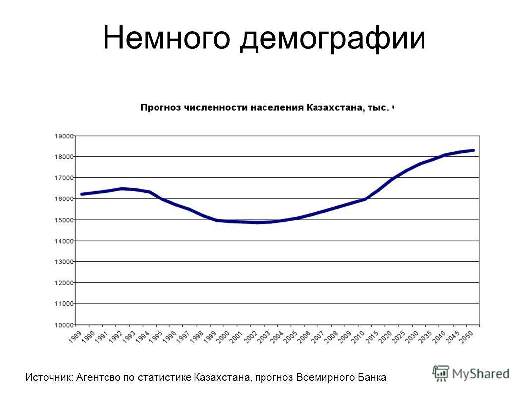Немного демографии Источник: Агентсво по статистике Казахстана, прогноз Всемирного Банка