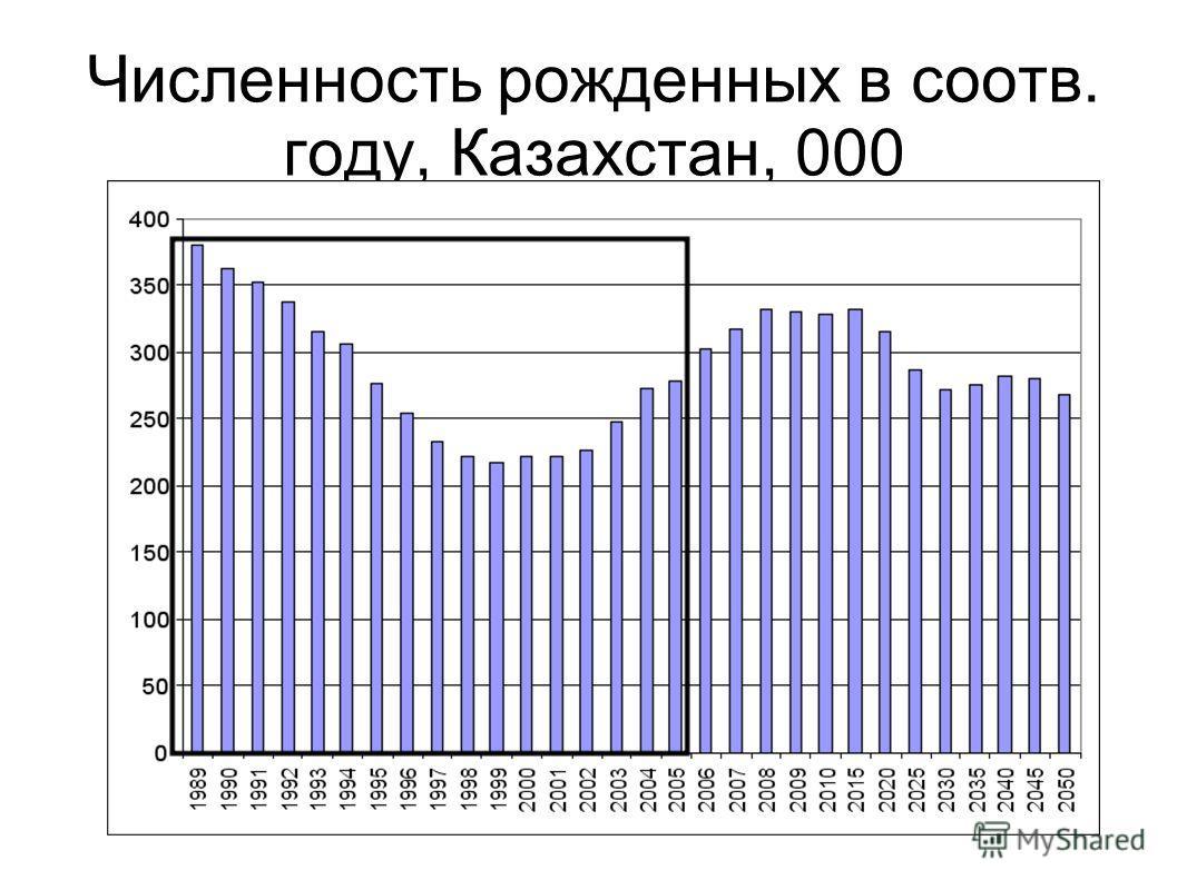 Численность рожденных в соотв. году, Казахстан, 000