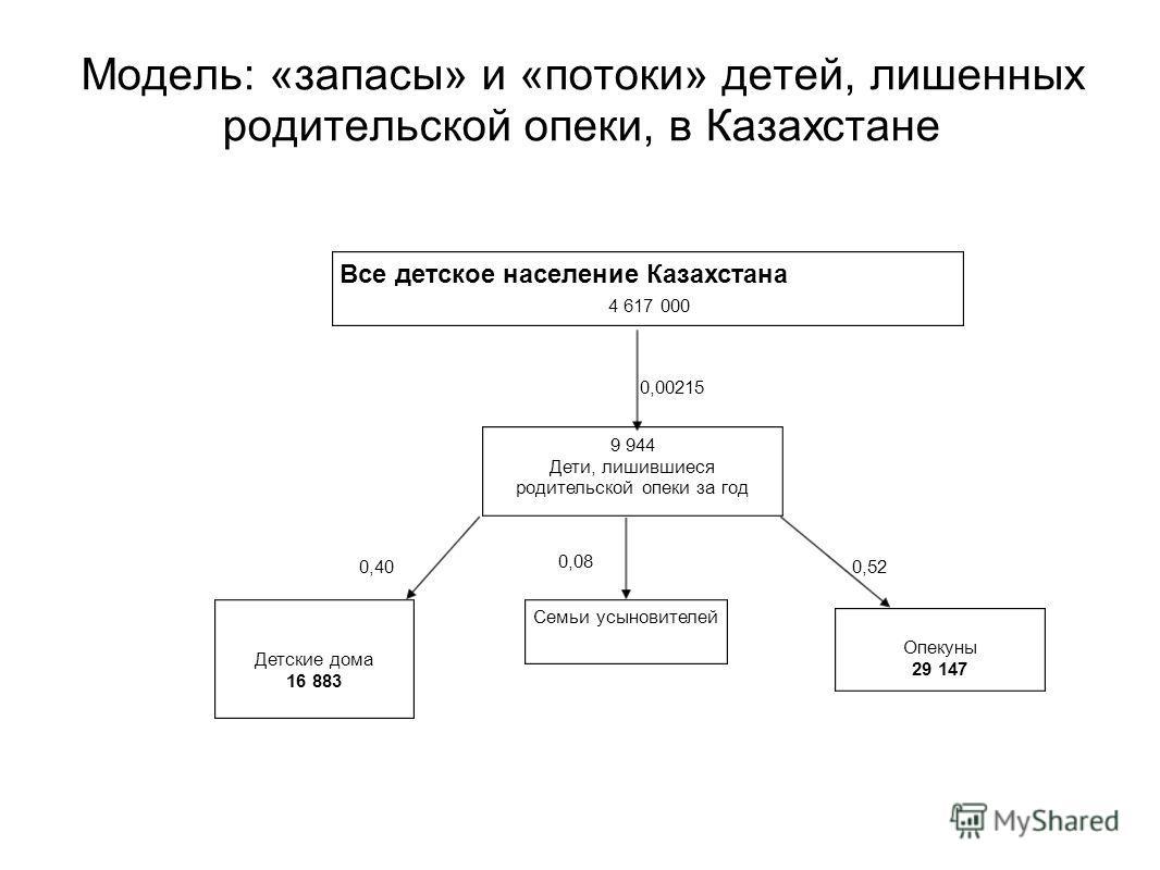 Модель: «запасы» и «пoтоки» детей, лишенных родительской опеки, в Казахстане 9 944 Дети, лишившиеся родительской опеки за год Опекуны 29 147 Детские дома 16 883 Семьи усыновителей Все детское население Казахстана 4 617 000 0,00215 0,400,52 0,08