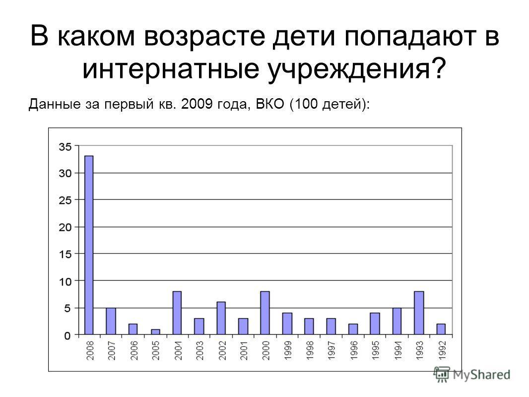 В каком возрасте дети попадают в интернатные учреждения? Данные за первый кв. 2009 года, ВКО (100 детей):