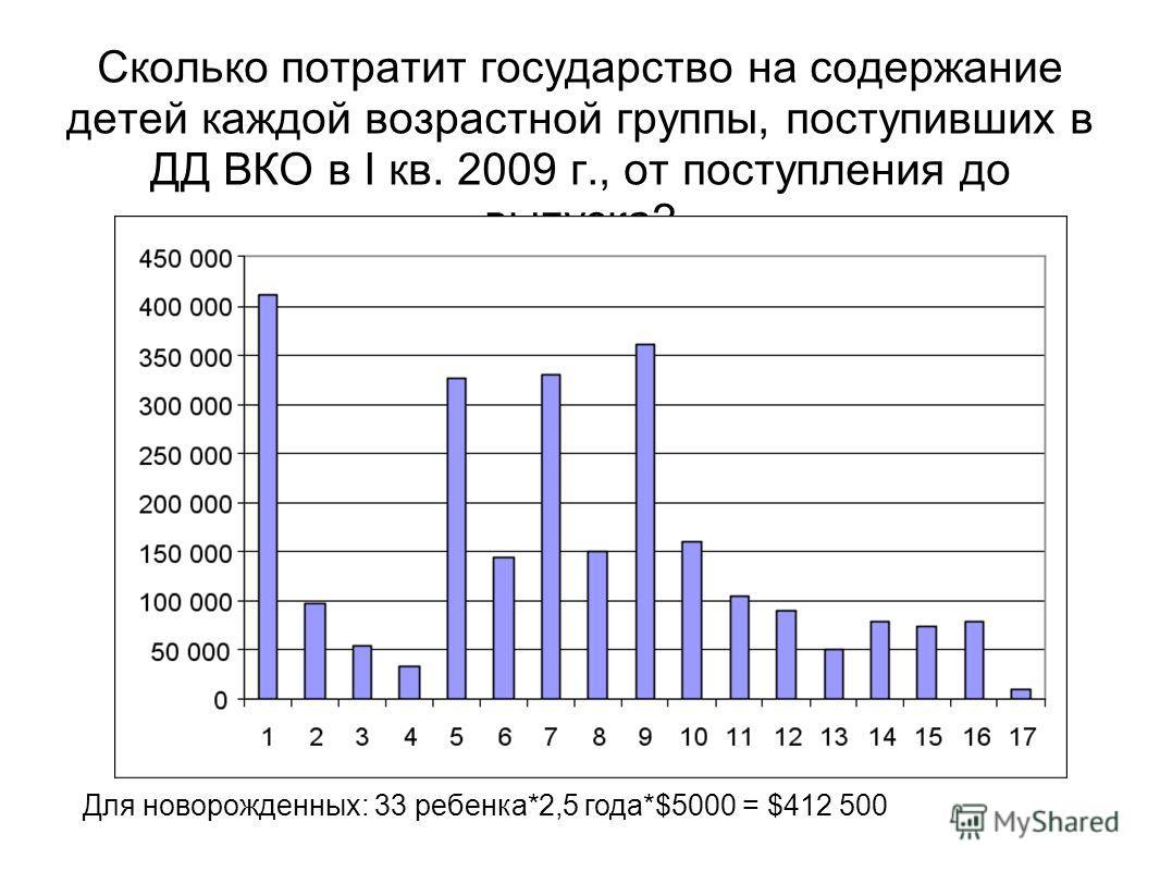 Сколько потратит государство на содержание детей каждой возрастной группы, поступивших в ДД ВКО в I кв. 2009 г., от поступления до выпуска? Для новорожденных: 33 ребенка*2,5 года*$5000 = $412 500