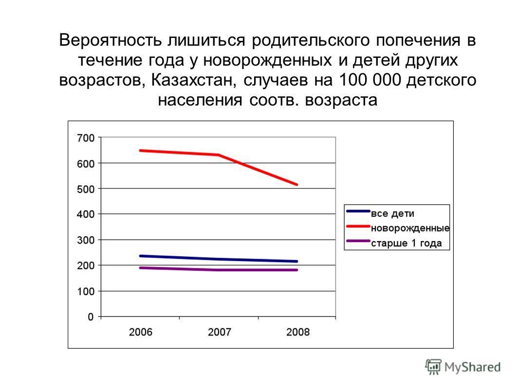 Вероятность лишиться родительского попечения в течение года у новорожденных и детей других возрастов, Казахстан, случаев на 100 000 детского населения соотв. возраста