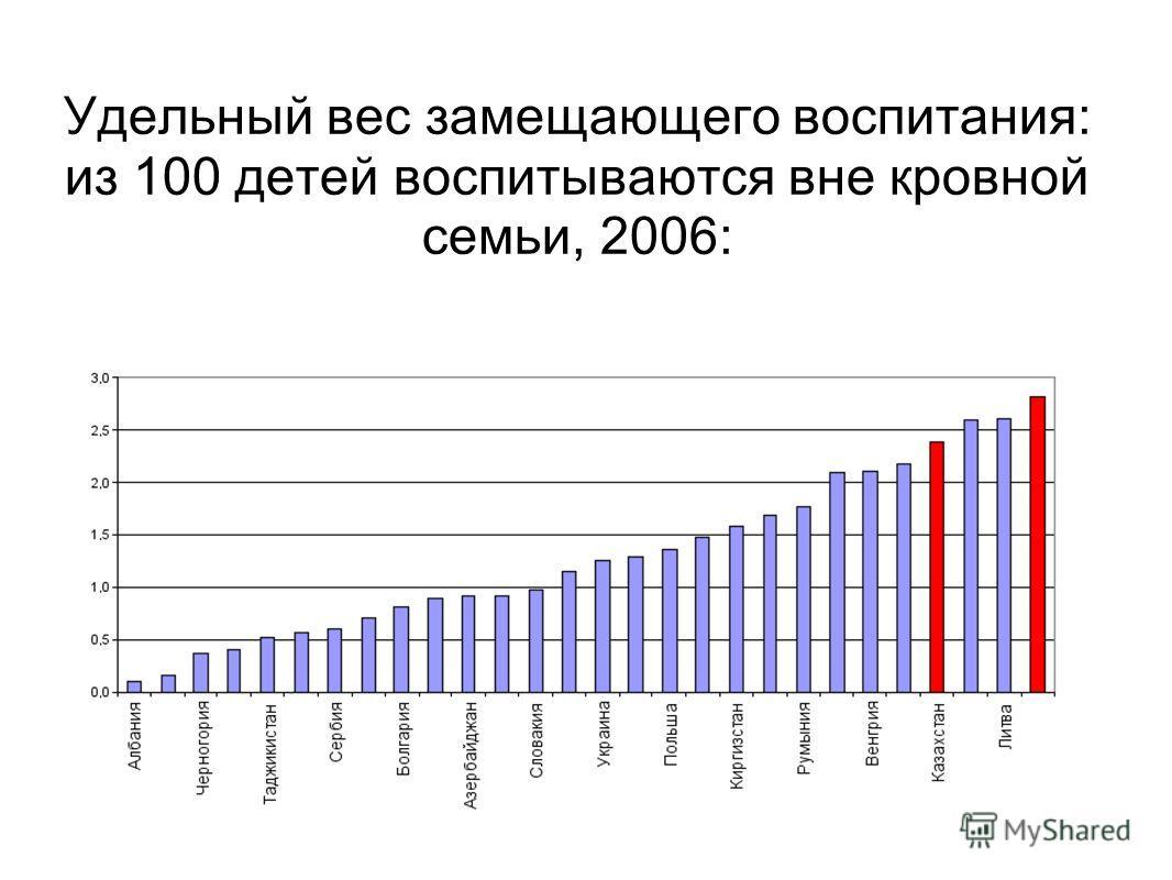Удельный вес замещающего воспитания: из 100 детей воспитываются вне кровной семьи, 2006: