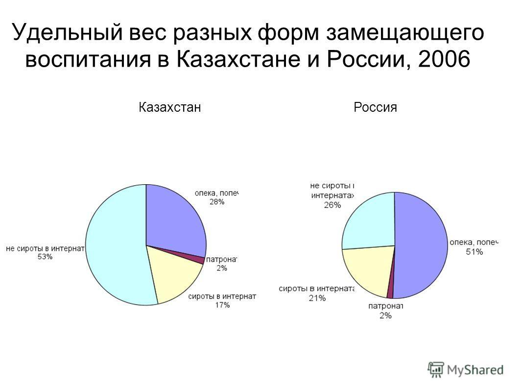 Удельный вес разных форм замещающего воспитания в Казахстане и России, 2006 КазахстанРоссия