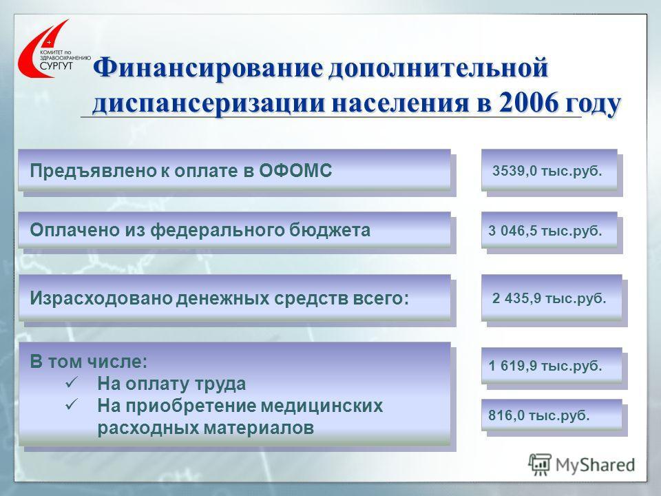 Финансирование дополнительной диспансеризации населения в 2006 году 3539,0 тыс.руб. Предъявлено к оплате в ОФОМС Оплачено из федерального бюджета 3 046,5 тыс.руб. 2 435,9 тыс.руб. Израсходовано денежных средств всего: В том числе: На оплату труда На