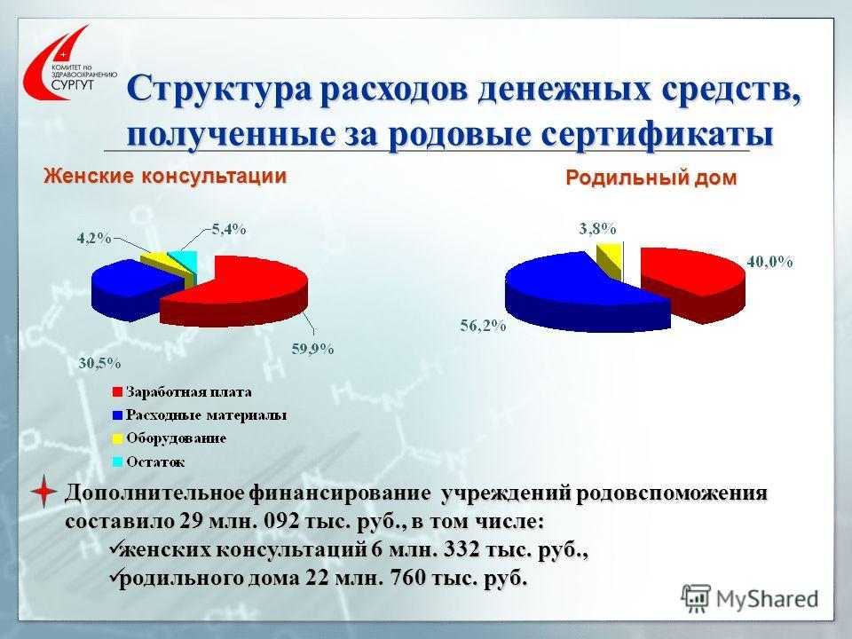 Структура расходов денежных средств, полученные за родовые сертификаты Дополнительное финансирование учреждений родовспоможения составило 29 млн. 092 тыс. руб., в том числе: женских консультаций 6 млн. 332 тыс. руб., женских консультаций 6 млн. 332 т