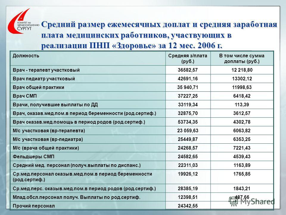 Средний размер ежемесячных доплат и средняя заработная плата медицинских работников, участвующих в реализации ПНП «Здоровье» за 12 мес. 2006 г. ДолжностьСредняя з/плата (руб.) В том числе сумма доплаты (руб.) Врач - терапевт участковый36582,5712 218,