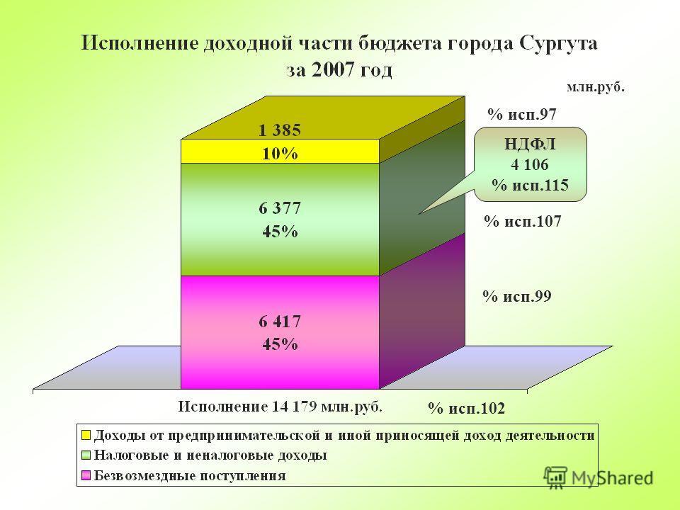 млн.руб. % исп.97 % исп.107 % исп.99 % исп.102 НДФЛ 4 106 % исп.115