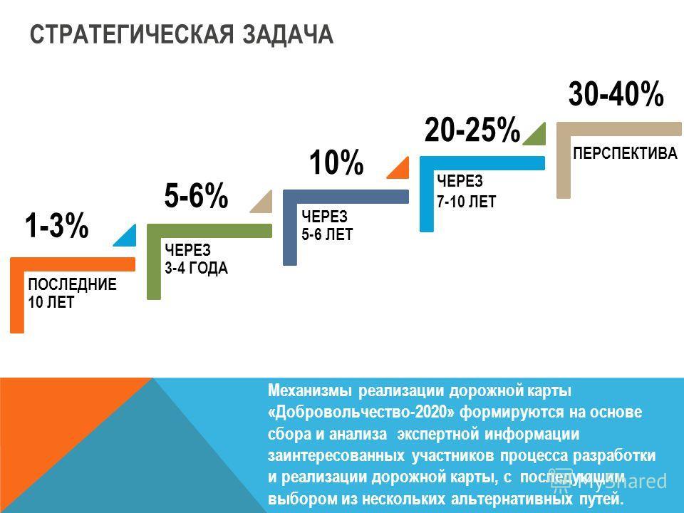 СТРАТЕГИЧЕСКАЯ ЗАДАЧА ПОСЛЕДНИЕ 10 ЛЕТ ЧЕРЕЗ 3-4 ГОДА ЧЕРЕЗ 5-6 ЛЕТ ЧЕРЕЗ 7-10 ЛЕТ ПЕРСПЕКТИВА 1-3% 5-6% 10% 20-25% 30-40% Механизмы реализации дорожной карты «Добровольчество-2020» формируются на основе сбора и анализа экспертной информации заинтере