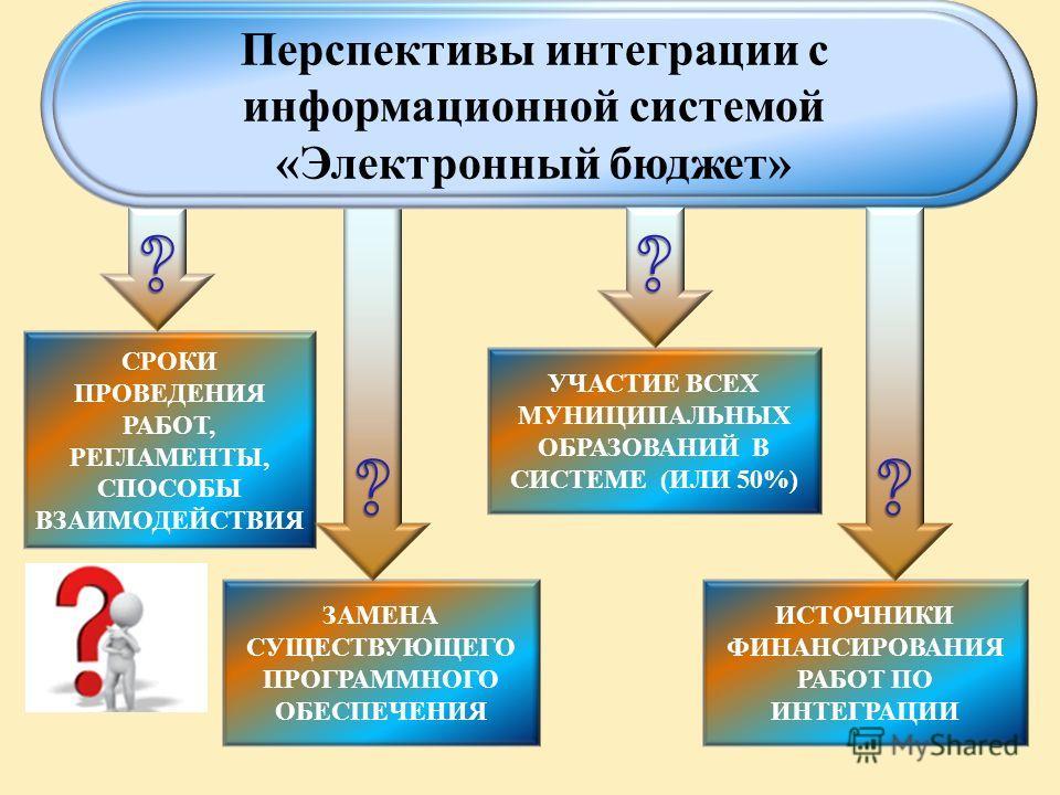 ЗАМЕНА СУЩЕСТВУЮЩЕГО ПРОГРАММНОГО ОБЕСПЕЧЕНИЯ СРОКИ ПРОВЕДЕНИЯ РАБОТ, РЕГЛАМЕНТЫ, СПОСОБЫ ВЗАИМОДЕЙСТВИЯ Перспективы интеграции с информационной системой «Электронный бюджет» УЧАСТИЕ ВСЕХ МУНИЦИПАЛЬНЫХ ОБРАЗОВАНИЙ В СИСТЕМЕ (ИЛИ 50%) ИСТОЧНИКИ ФИНАНС