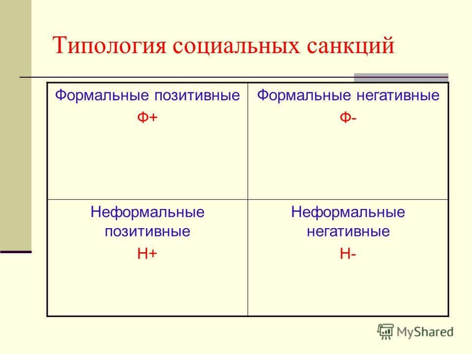 Типология социальных санкций Формальные позитивные Ф+ Формальные негативные Ф- Неформальные позитивные Н+ Неформальные негативные Н-