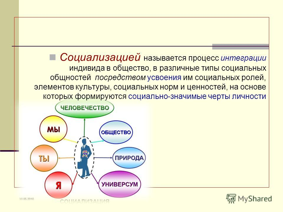 Социализацией называется процесс интеграции индивида в общество, в различные типы социальных общностей посредством усвоения им социальных ролей, элементов культуры, социальных норм и ценностей, на основе которых формируются социально-значимые черты л