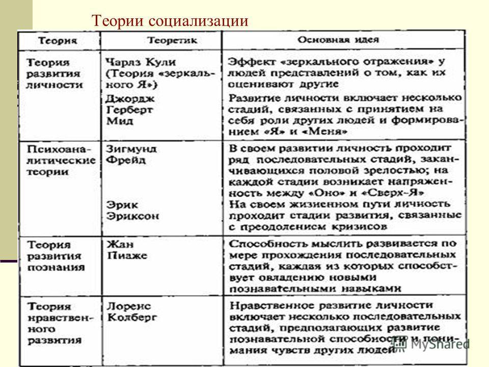 Основные Зарубежные Теории Личности Шпаргалка